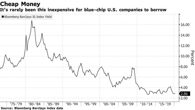 彭博巴克萊公司債殖利率 圖片:Bloomberg