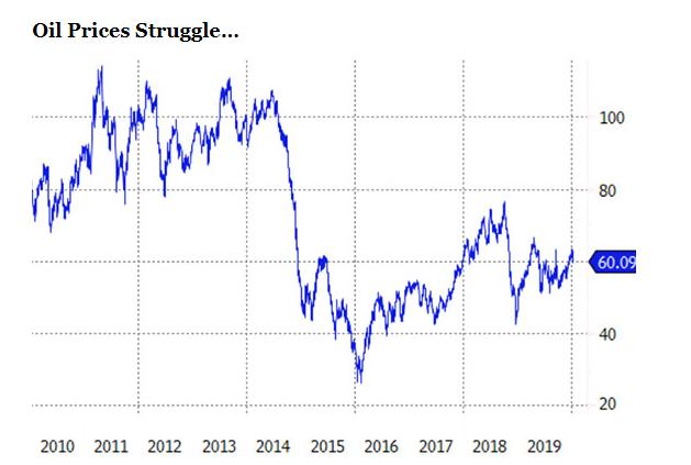 油價在週三跌至不足 60 美元 (圖片:ETF.com)