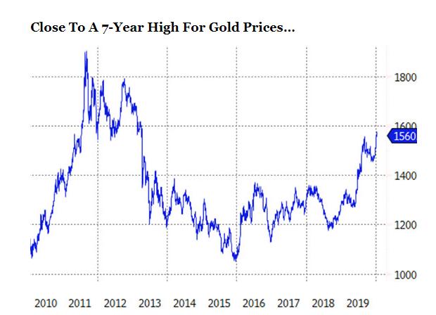 黃金價格接近 7 年高位 (圖片:ETF.com)