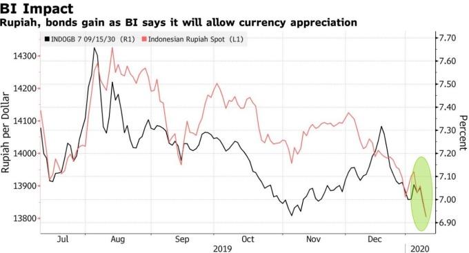 美元兌印尼盾匯價 (圖:Bloomberg)