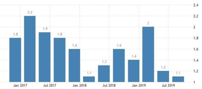 英國GDP年增率(圖:Trading Economics)