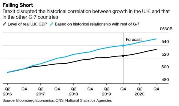 英國經濟成長與其他G7國家的相關性降低(圖:Bloomberg)