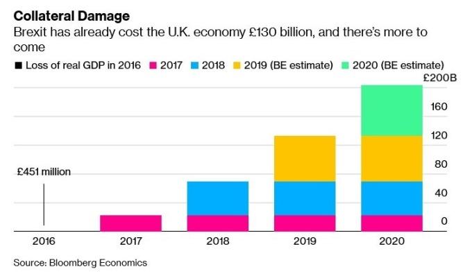 英國脫歐成本 (圖:Bloomberg)