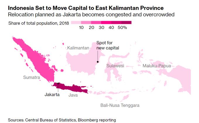 印尼將在 Kalimantan 建立新首都 (圖片:彭博社)