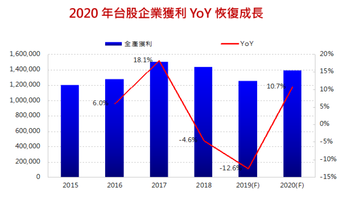 資料來源:元富投顧, 2019 年 / 11 月