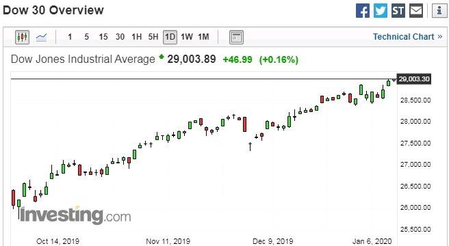 道瓊指數日線走勢圖 圖片:investing.com