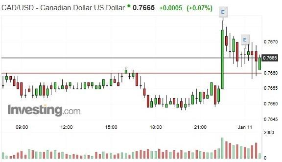 加幣兌美元匯價 15 分鐘 k 線圖
