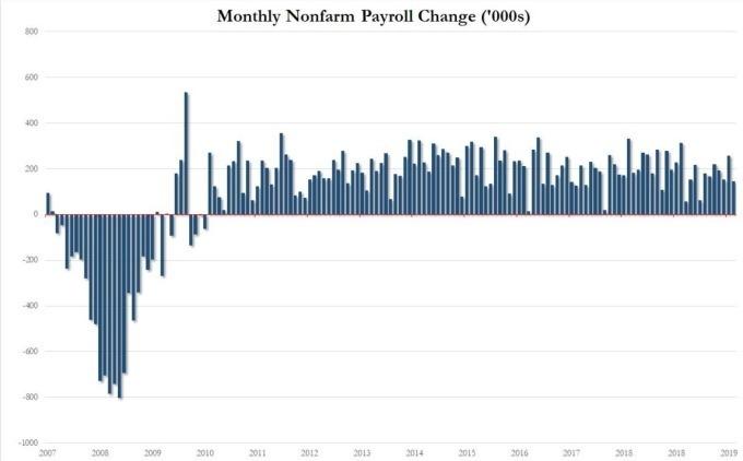 美國歷年新增非農數據。(圖片:zerohedge)