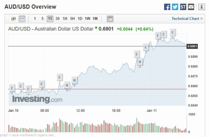 澳幣兌美元 15 分線 (圖片: investing)