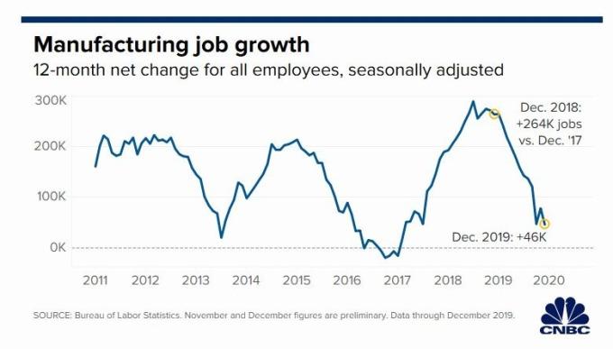 製造業歷年增長 (圖片: CNBC)