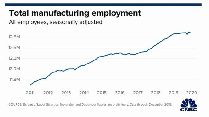 製造業就業成長 (圖片: CNBC)