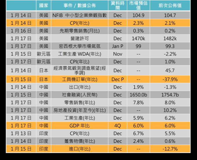 資料來源: Bloomberg,「鉅亨買基金」整理,2020/01/09。