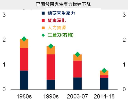 資料來源: World Bank,「鉅亨買基金」整理,2020/1/9。