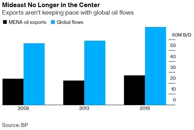 美國的石油出口成長幅度快速下,中東石油出口的主導地位正在動搖。 (圖 : Bloomberg)