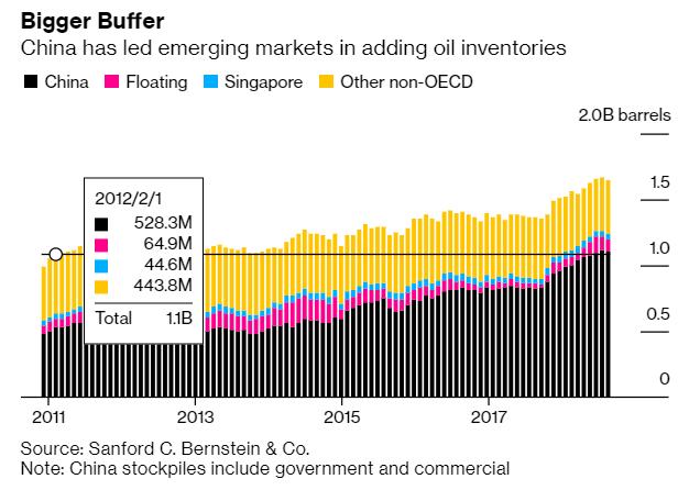 亞洲國家年來石油儲備逐漸增加,其中又以中國增幅最明顯。(圖: Bloomberg)