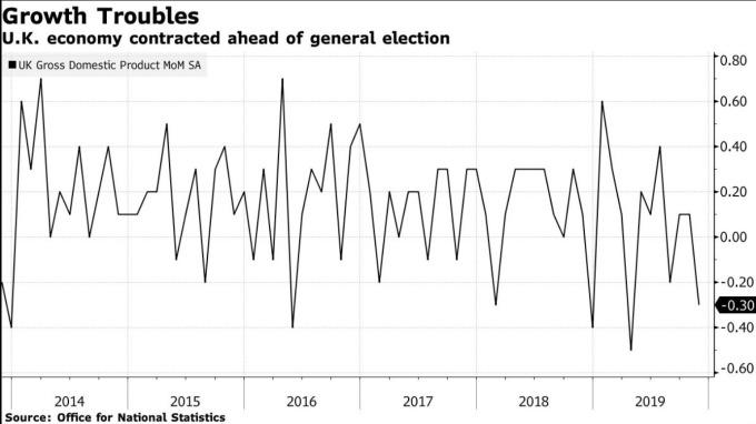 英國 GDP 月增率 (圖:Bloomberg)