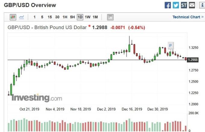 英鎊兌美元匯價日 k 線圖