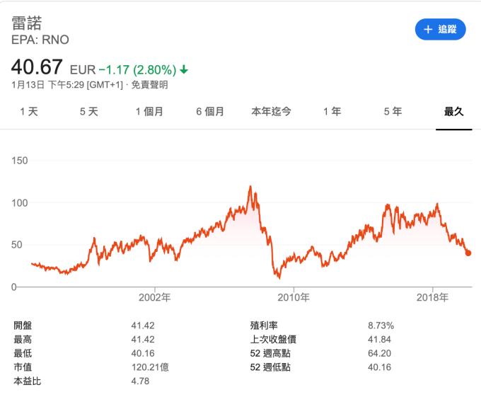 雷諾股價走勢 (圖:Google)