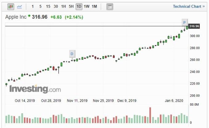 蘋果股價走勢 (圖片: Investing)