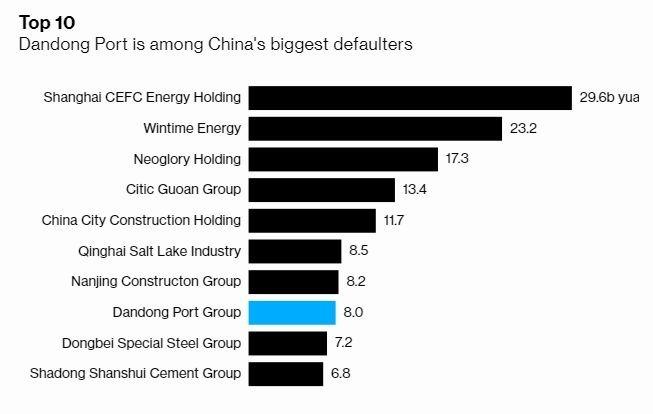 丹東港排名第 8 位債權違約企業 (圖片: 彭博社)