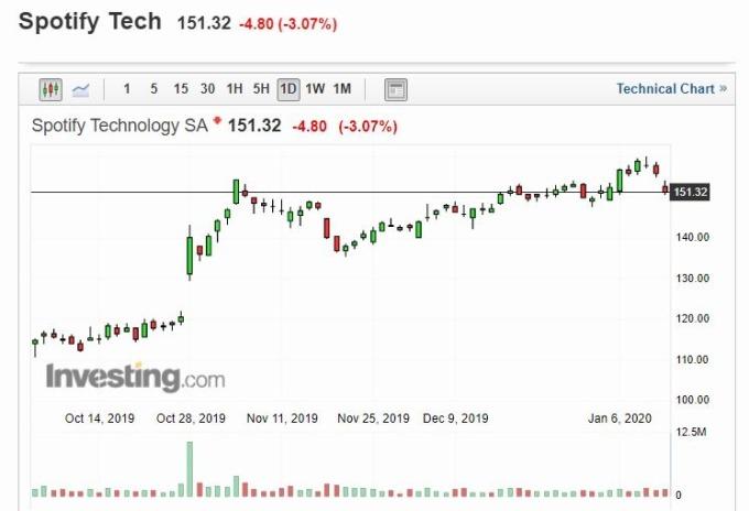 Spotify股價日線走勢(圖片:investing)