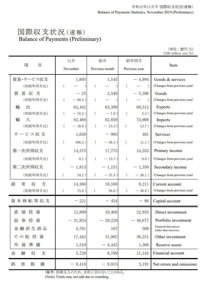 日本 2019 年 11 月國際收支狀況 (初值) (圖片來源:日本財務省)
