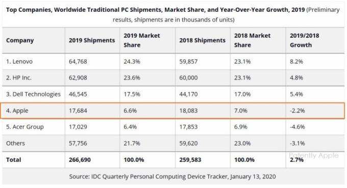 2019年全球PC出貨成長率(圖片:IDC)