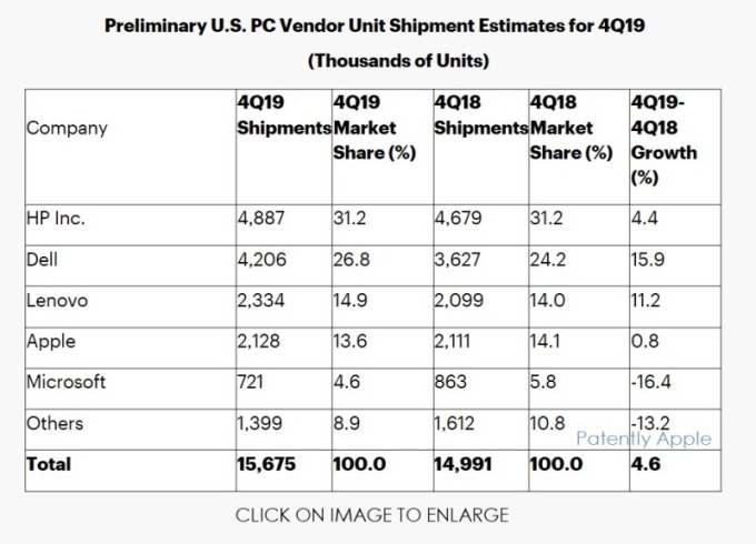 Gartner 2019Q4全球PC出貨量成長率(圖片:Gartner)