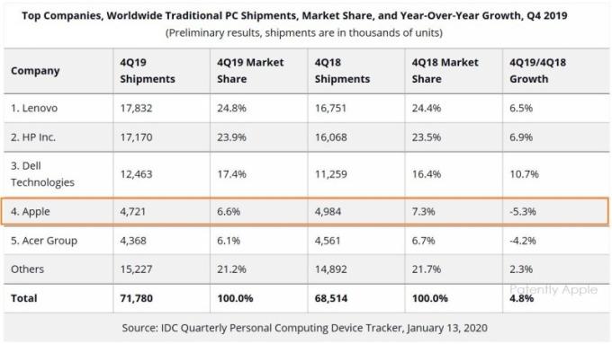 2019年Q4全球PC出貨成長率(圖片:IDC)