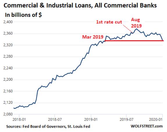 即使 2019 年末開始 3 次的降息,工商貸款放款額仍出現下降。(圖: Wolf Street)