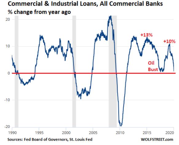 工商貸款的年增率至 1 月 1 日為止不斷下跌,已逐漸觸及 0 成長的水位。(圖: Wolf Street)