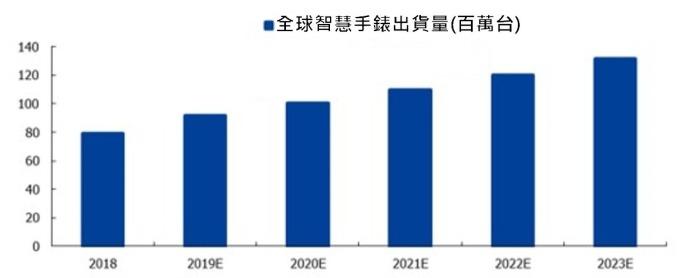 (資料來源: IDC)2019~2023 年全球智慧手錶市場出貨預測