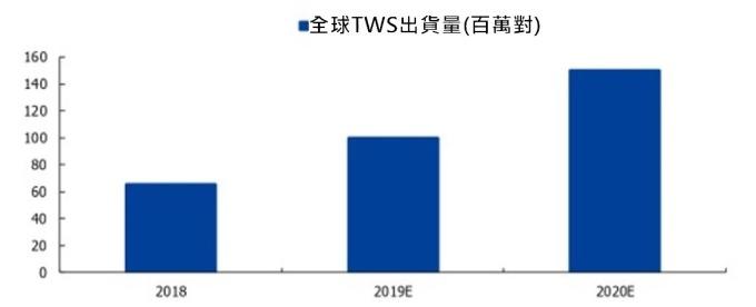 (資料來源: 智研諮詢)2018~2020 年全球 TWS 耳機市場出貨預測