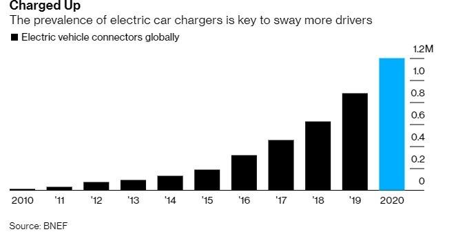 電動車充電設施逐年增加 (圖片: BNEF)