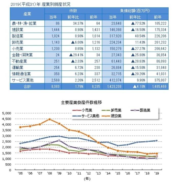 日本歷年產業別破產推移 (圖片來源:Tokyo Shoko Research)