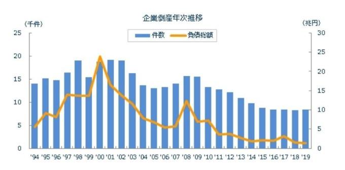 日本歷年企業破產推移 (圖片來源:Tokyo Shoko Research)