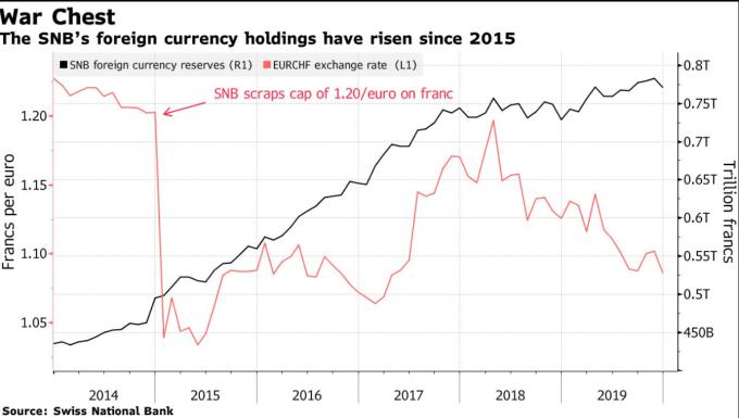 歐元兌瑞士法郎匯價 (圖:Bloomberg)