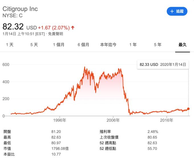 花旗股價走勢 (圖:Google)