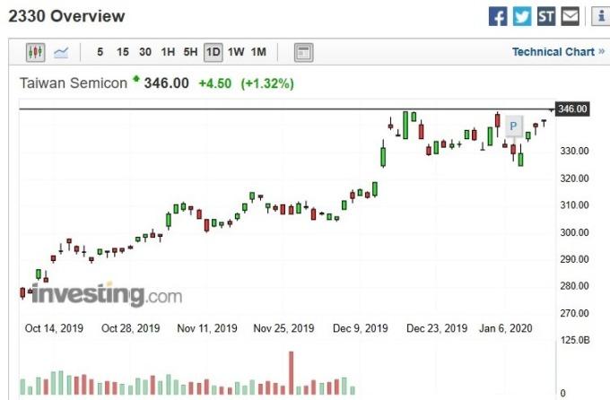 台積電股價日 k 線圖