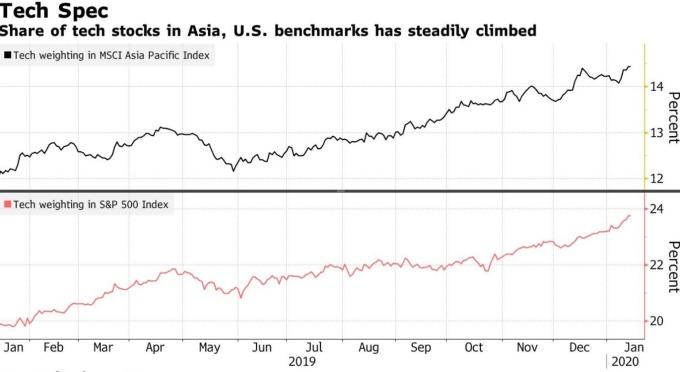 科技類股佔 MSCI 亞太指數、S&P 500 指數比重逐年上升 (圖:Bloomberg)