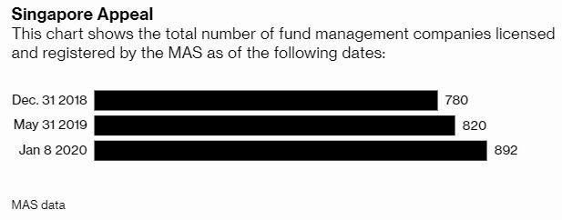 截至 2020 年 1 月 8 日止,新加坡金管局許可和註冊的基金管理公司總數 圖片:Bloomberg