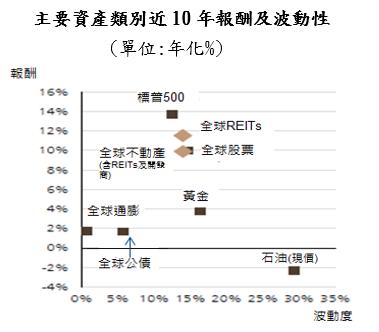 資料來源:Datastream, FTSE, EPRA/NAREIT, FTSE Equities, UBS;資料日期:2019/10/31