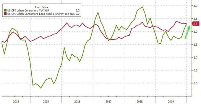 綠:美CPI年增率 紅:美核心CPI年增率 圖片:Zerohedge