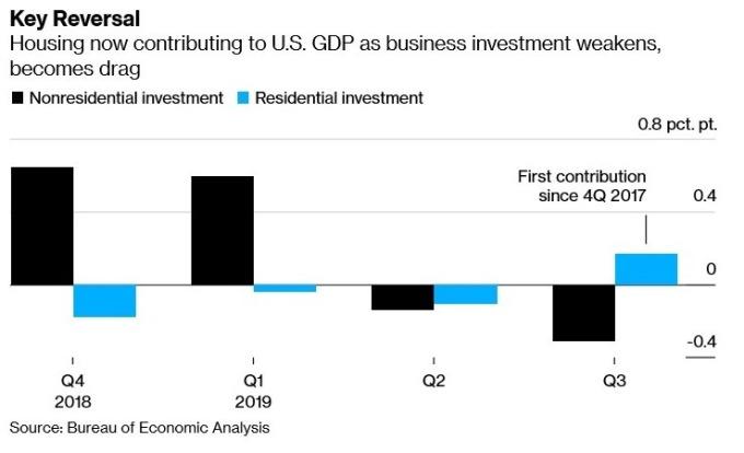住宅投資、非住宅投資佔美國 GDP 比例 (圖:Bloomberg)