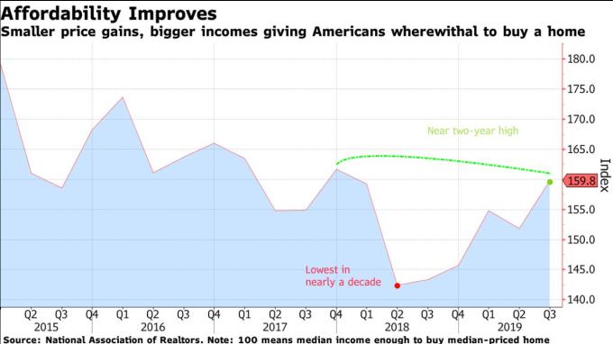 美國消費者的所得增長幅度大於房價上漲幅度 (圖:Bloomberg))