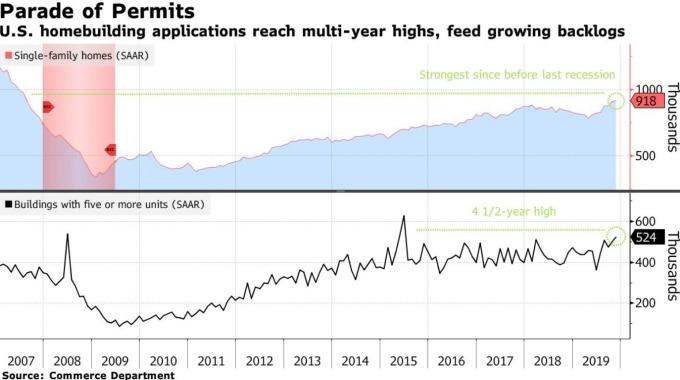美國營建許可持續增長 (圖:Bloomberg)