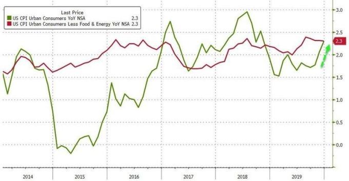 美國 12 月份 CPI 指數、核心 CPI 指數年增率 (圖:Zero Hedge)