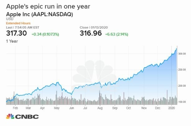 蘋果股價一年來走勢 (圖片: CNBC)
