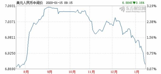 資料來源: 東方財富網, 人民幣中間價日線走勢