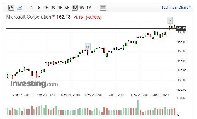 微軟公司股價走勢日線圖 (圖片:Investing.com)